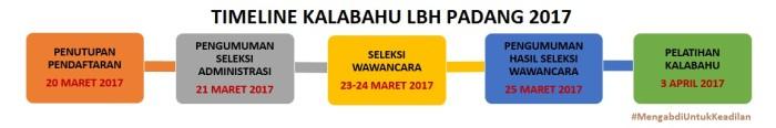 TIMELINE KALABAHU LBH PADANG 2017